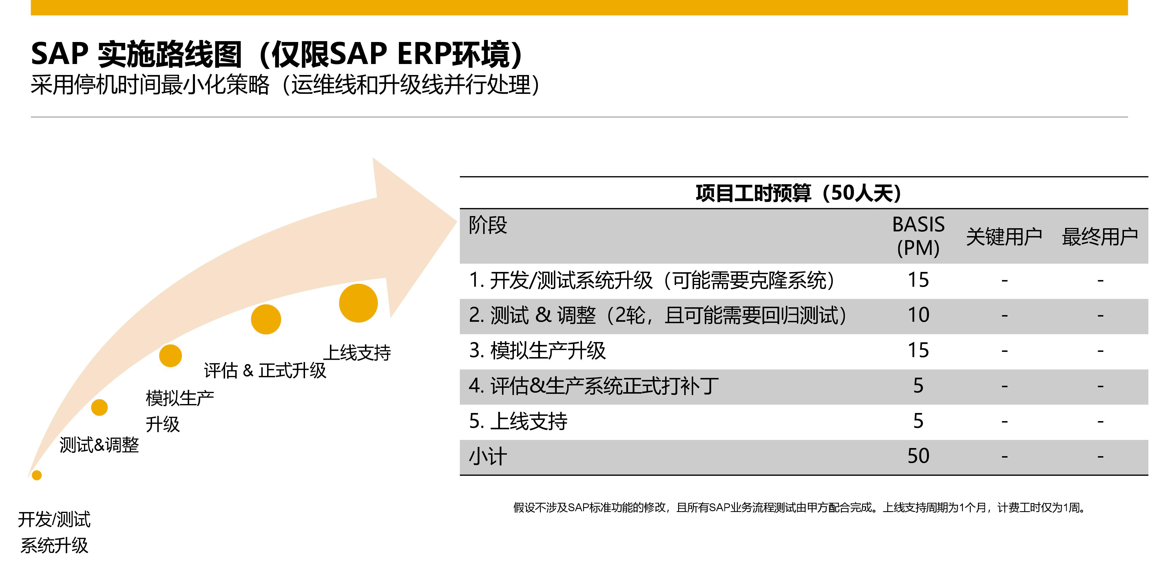 SAP税改,SAP HR服务包,SAP HR支持包,CLC Package,sap个人所得税调整,SAP个人所得税, HR Support Packages